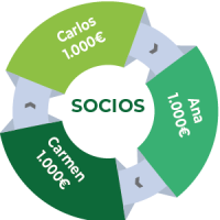 diagrama socios sll-01-01